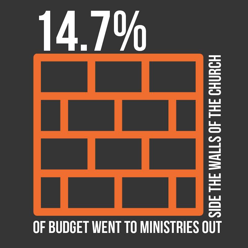 Medium-Church Insights