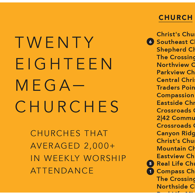 The 2018 Charts: Megachurches and Emerging Megachurches