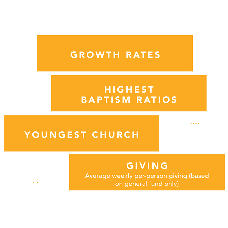 2018 Fast Facts about Megachurches and Emerging Megachurches