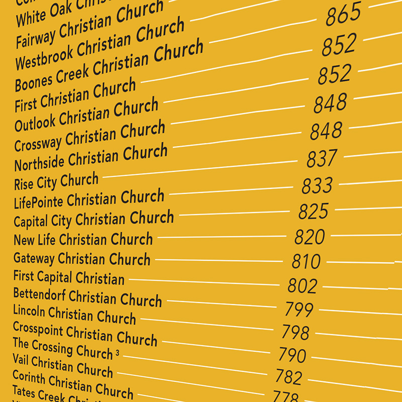 The 2018 Charts: Large Churches and Medium Churches