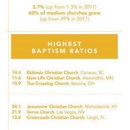 2018 Fast Facts about Large and Medium Churches