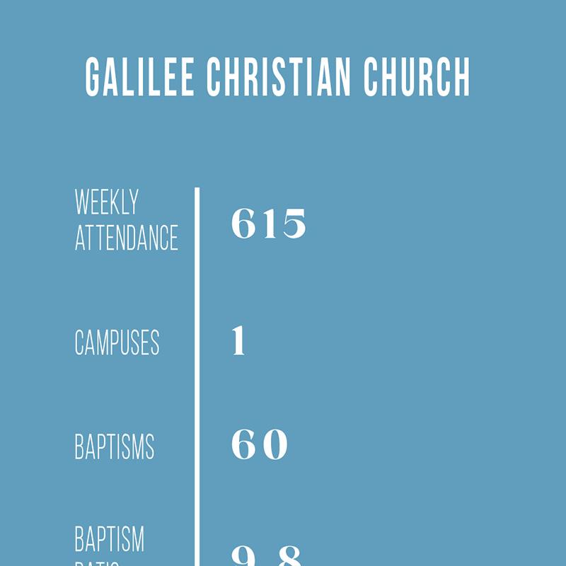 SPOTLIGHT: Galilee Christian Church, Jefferson, Georgia