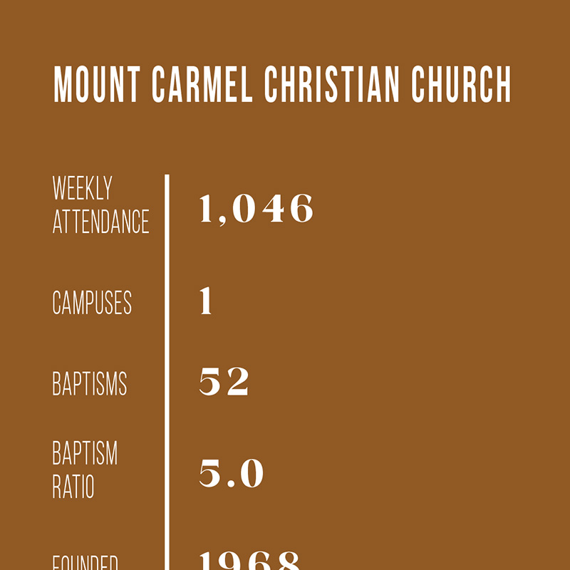 SPOTLIGHT: Mount Carmel Christian Church, Batavia, Ohio
